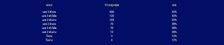 superlot999 อัตราจ่ายและส่วนลด